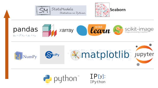 paquetes python para machine learning