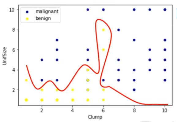 datos linealmente no separables