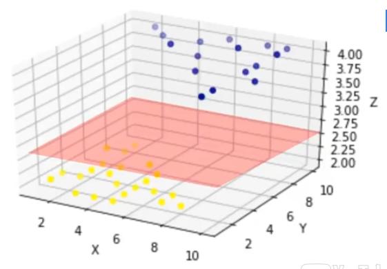 datos linealmente separables