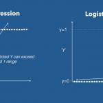 regresion lineal vs regresion logistica