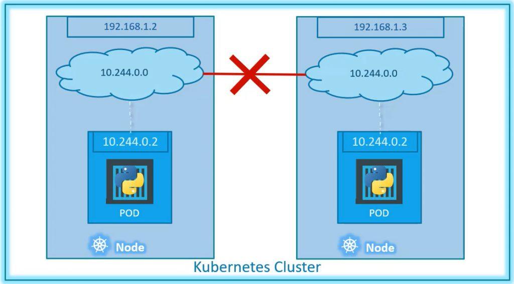 Redes en Kubernetes varios nodos