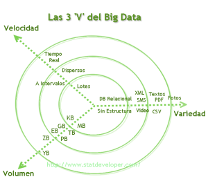 Las 3v del BigData