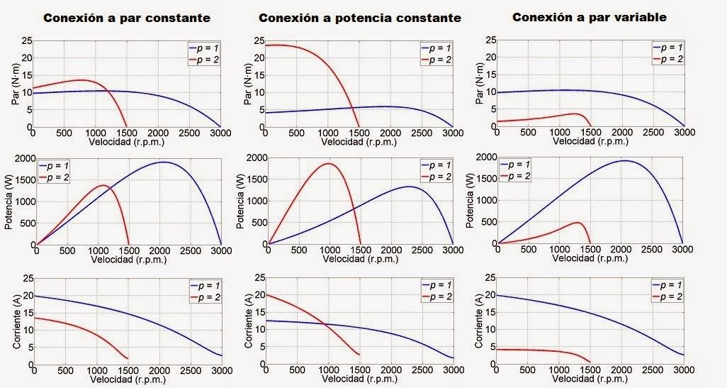 regresión no lineal