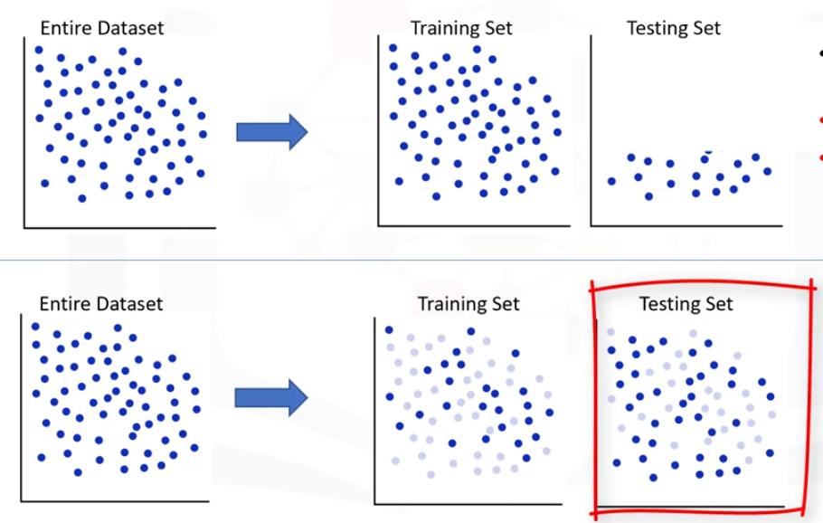 Evaluación del modelo de regresión