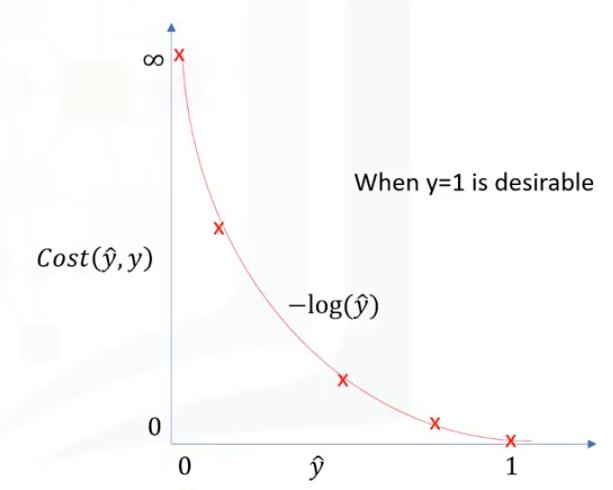 funcion -log