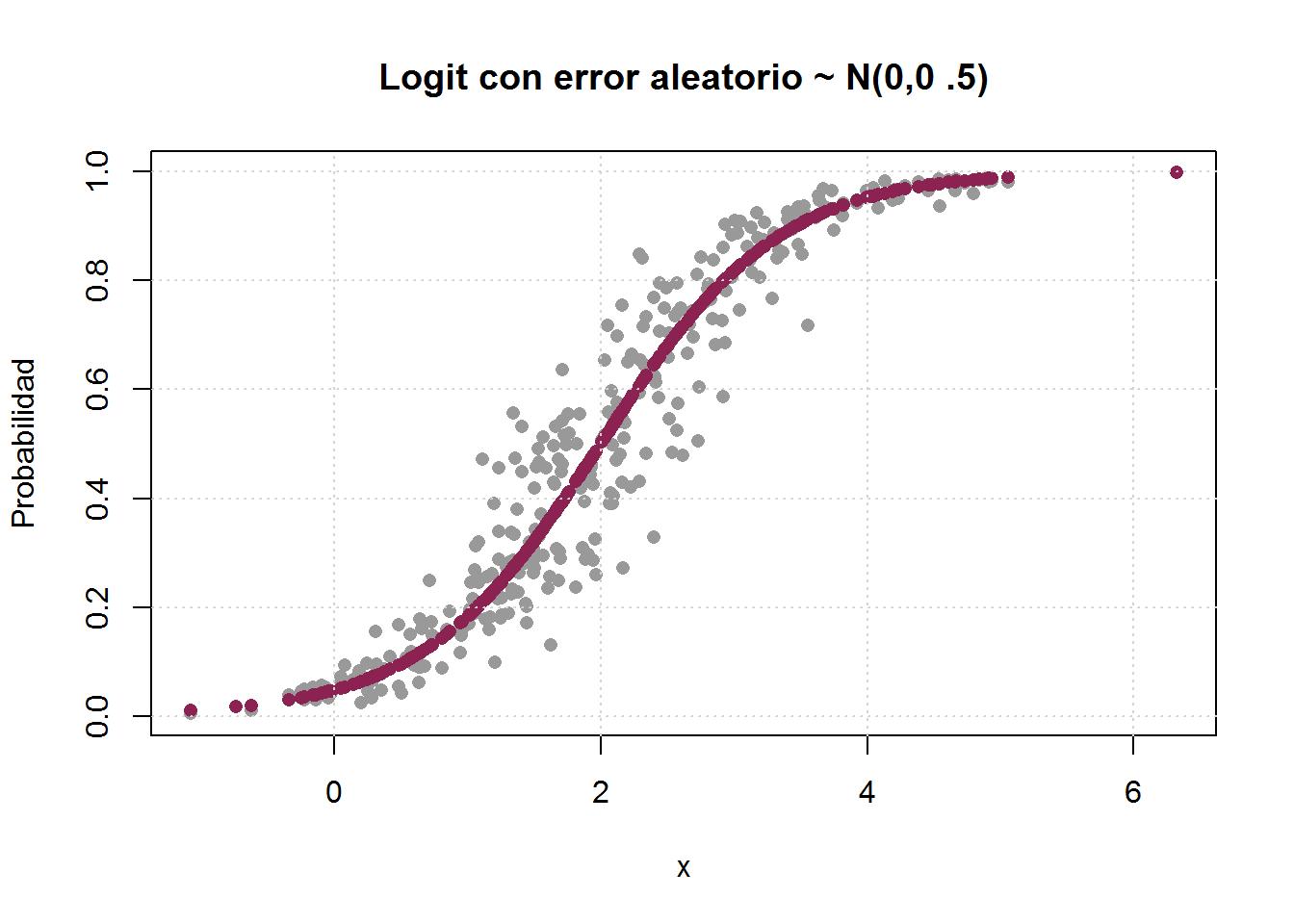 función logística