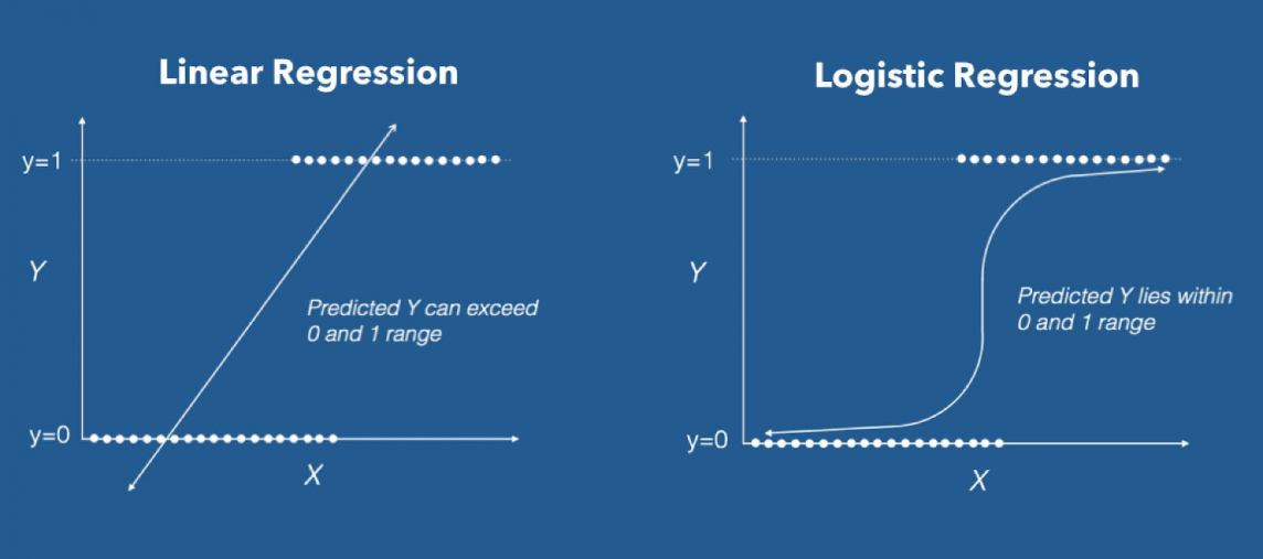 regresion lineal vs regresion logistica