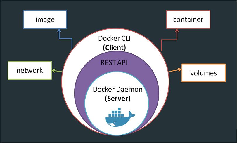 Estructura del motor de Docker