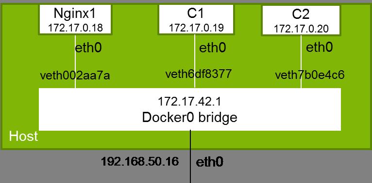 Redes de Docker